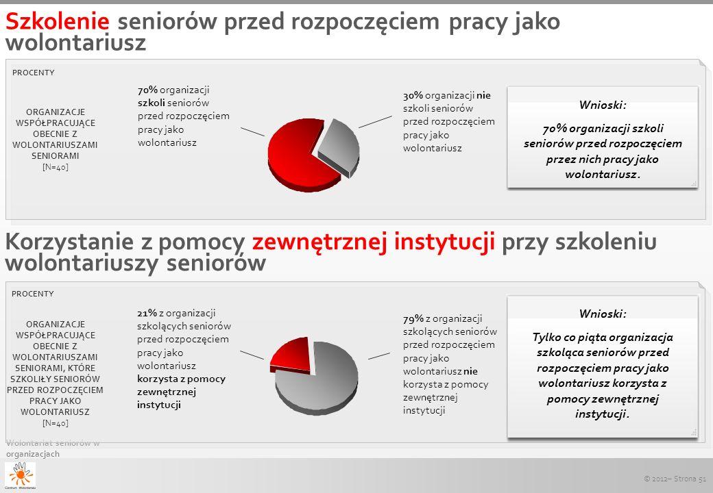 © 2012– Strona 51 Wolontariat seniorów w organizacjach Korzystanie z pomocy zewnętrznej instytucji przy szkoleniu wolontariuszy seniorów PROCENTY 79%