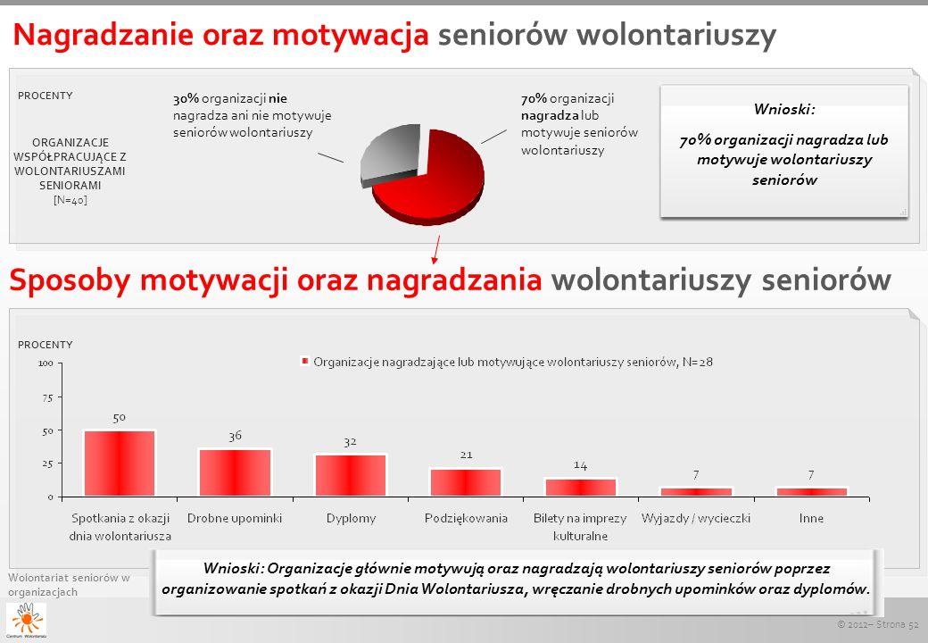 © 2012– Strona 52 Wolontariat seniorów w organizacjach Nagradzanie oraz motywacja seniorów wolontariuszy PROCENTY ORGANIZACJE WSPÓŁPRACUJĄCE Z WOLONTA
