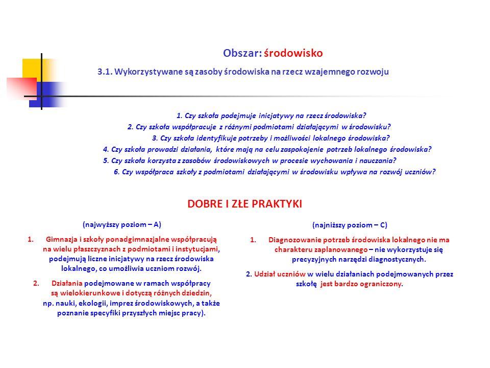 Obszar: środowisko 3.1. Wykorzystywane są zasoby środowiska na rzecz wzajemnego rozwoju (najwyższy poziom – A) 1.Gimnazja i szkoły ponadgimnazjalne ws