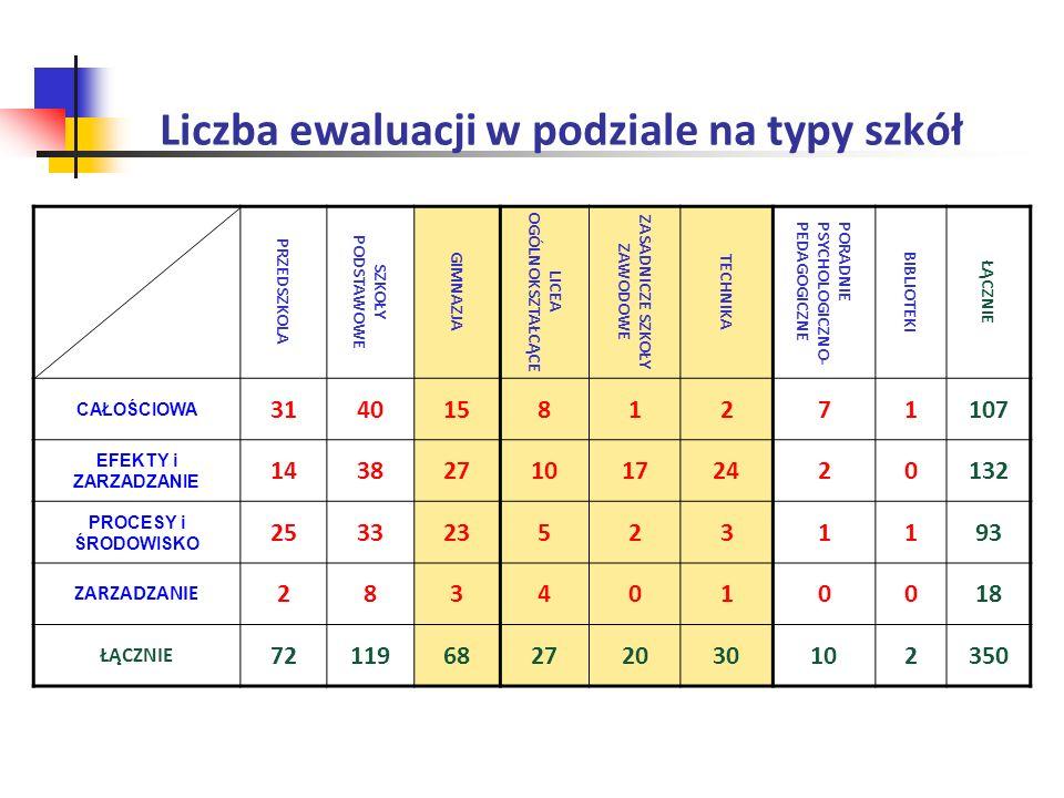 Obszar: Zarządzanie 4.3.Szkoła ma odpowiednie warunki lokalowe i wyposażenie 1.