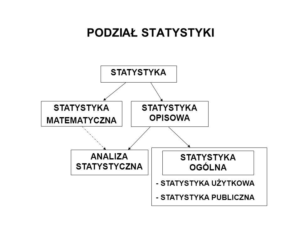 PODZIAŁ STATYSTYKI STATYSTYKA MATEMATYCZNA STATYSTYKA OPISOWA ANALIZA STATYSTYCZNA STATYSTYKA OGÓLNA - STATYSTYKA UŻYTKOWA - STATYSTYKA PUBLICZNA