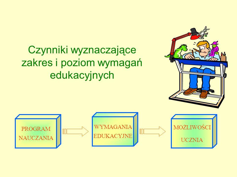 Czynniki wyznaczające zakres i poziom wymagań edukacyjnych PROGRAM NAUCZANIA WYMAGANIA EDUKACYJNE MOŻLIWOŚCI UCZNIA