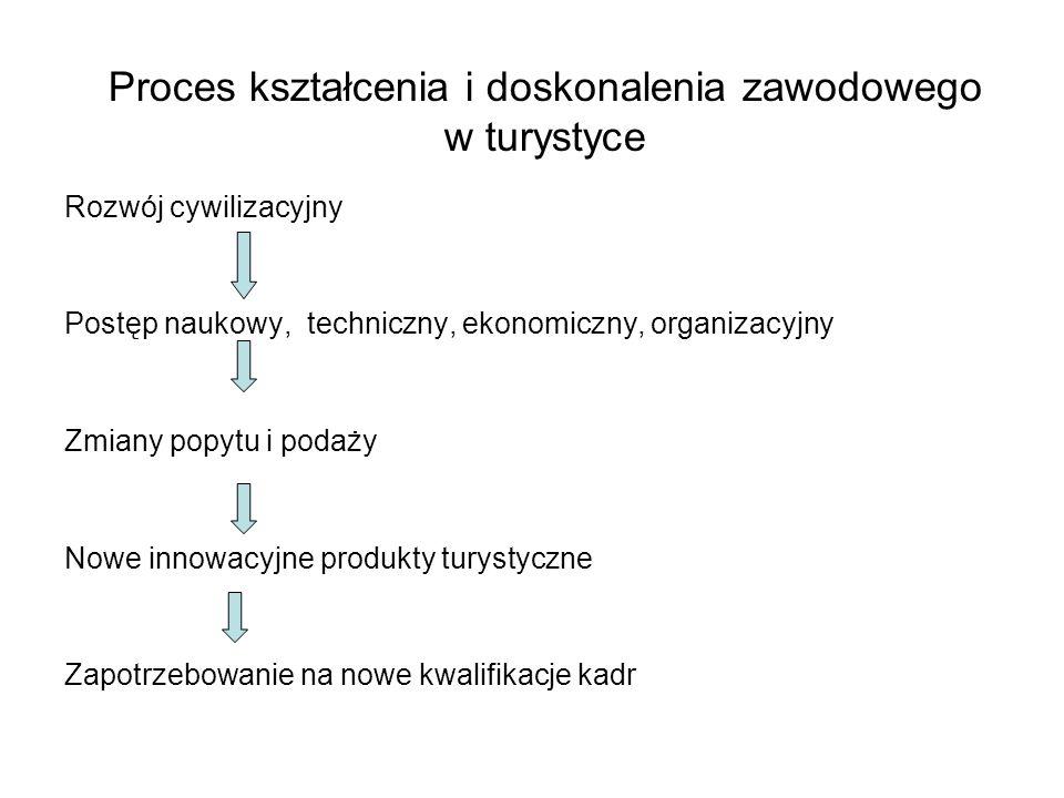 Proces kształcenia i doskonalenia zawodowego w turystyce Rozwój cywilizacyjny Postęp naukowy, techniczny, ekonomiczny, organizacyjny Zmiany popytu i p