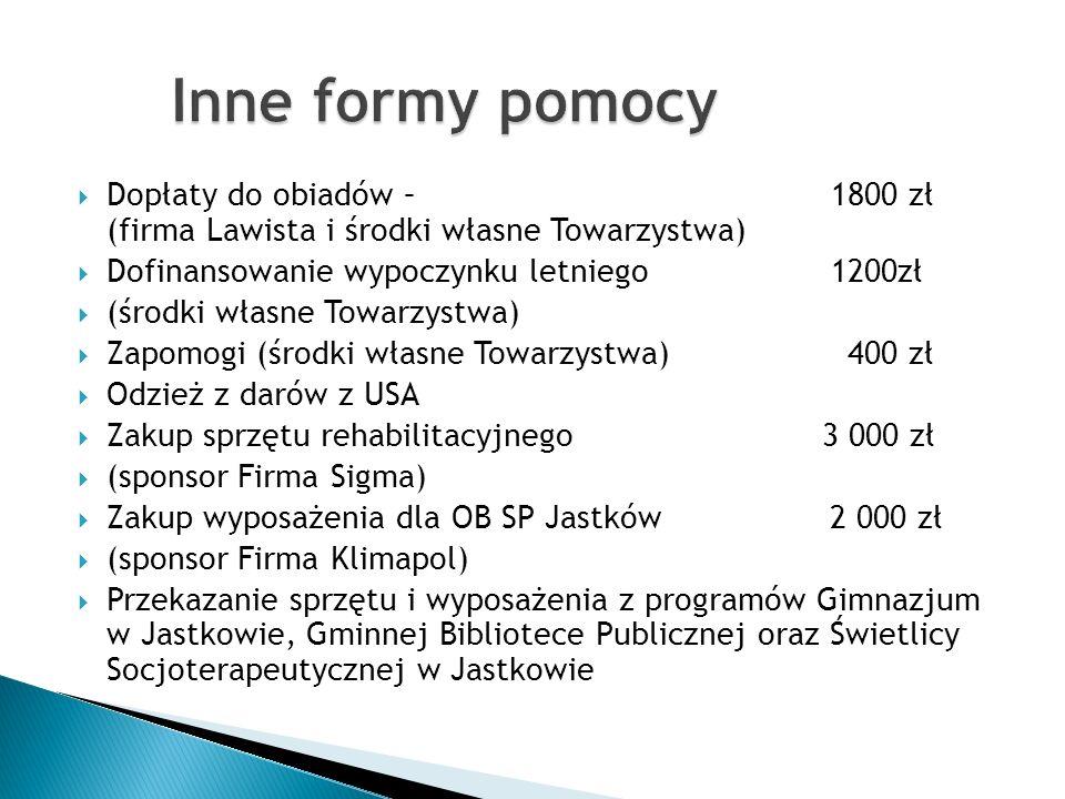 Dopłaty do obiadów – 1800 zł (firma Lawista i środki własne Towarzystwa) Dofinansowanie wypoczynku letniego 1200zł (środki własne Towarzystwa) Zapomog