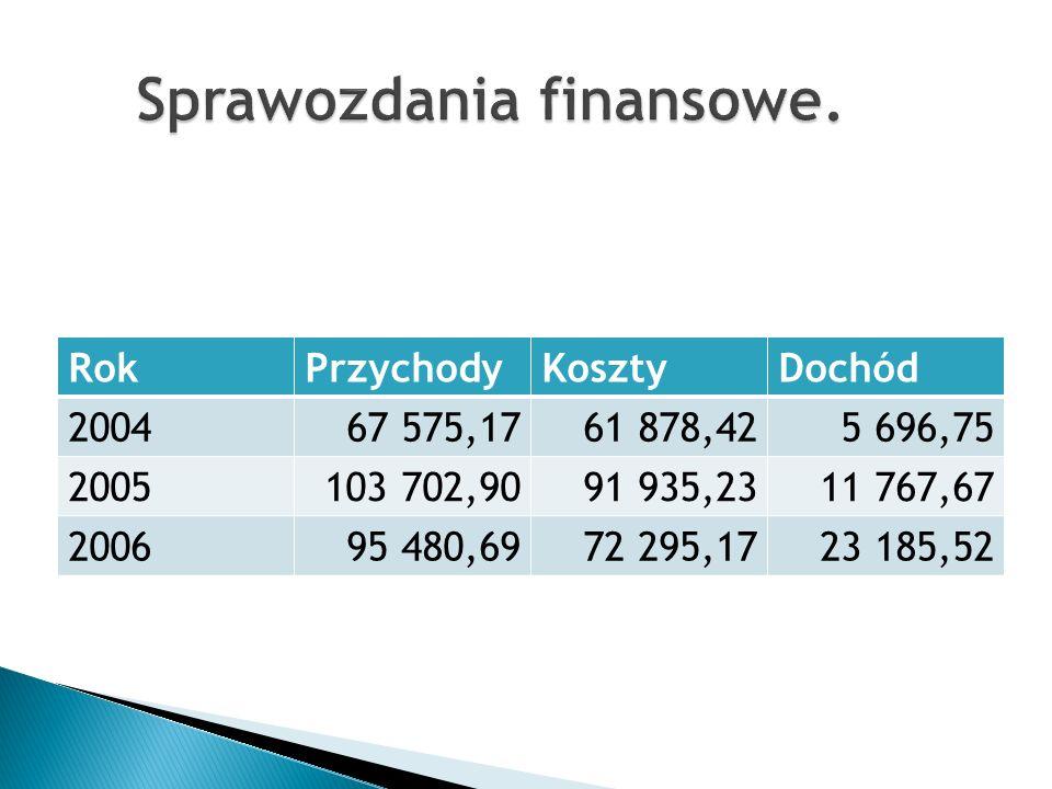 RokPrzychodyKosztyDochód 200467 575,1761 878,425 696,75 2005103 702,9091 935,2311 767,67 200695 480,6972 295,1723 185,52