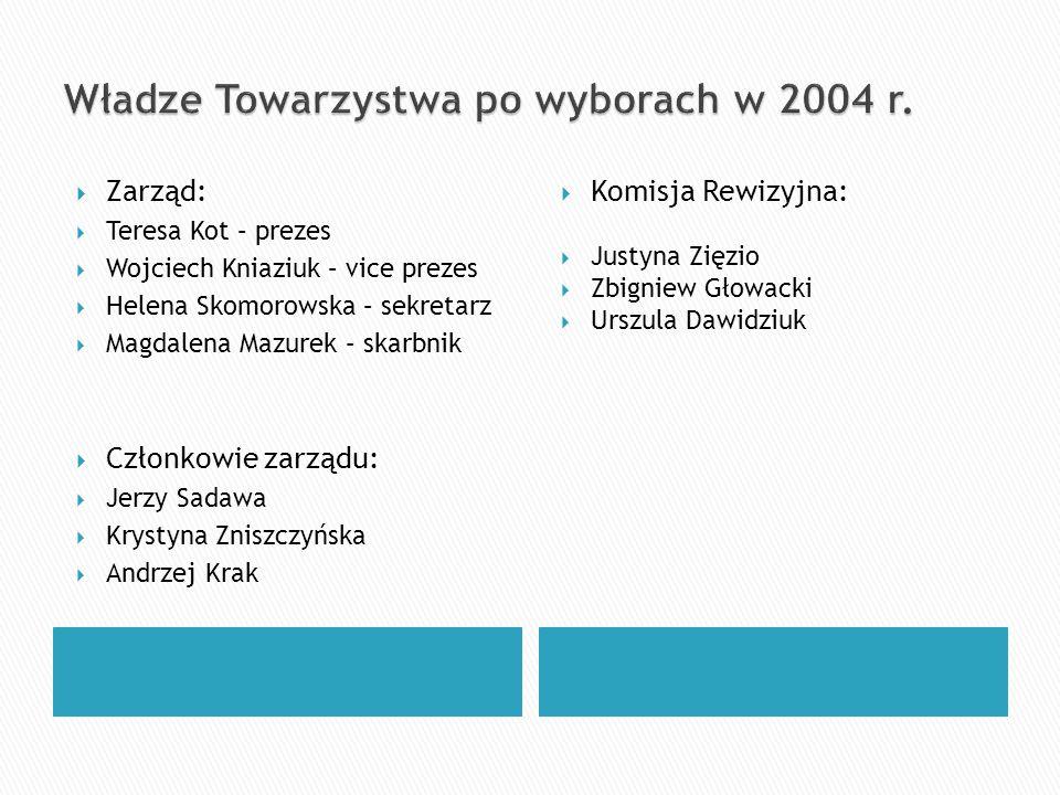 Zarząd: Teresa Kot – prezes Wojciech Kniaziuk – vice prezes Helena Skomorowska – sekretarz Magdalena Mazurek – skarbnik Członkowie zarządu: Jerzy Sada