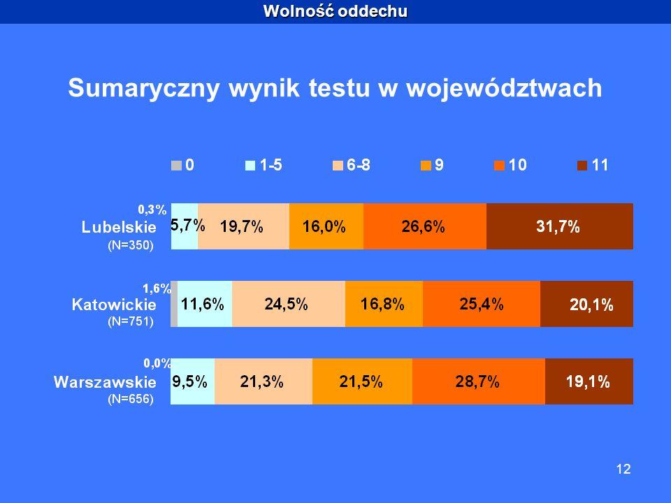 Wolność oddechu 12 Sumaryczny wynik testu w województwach
