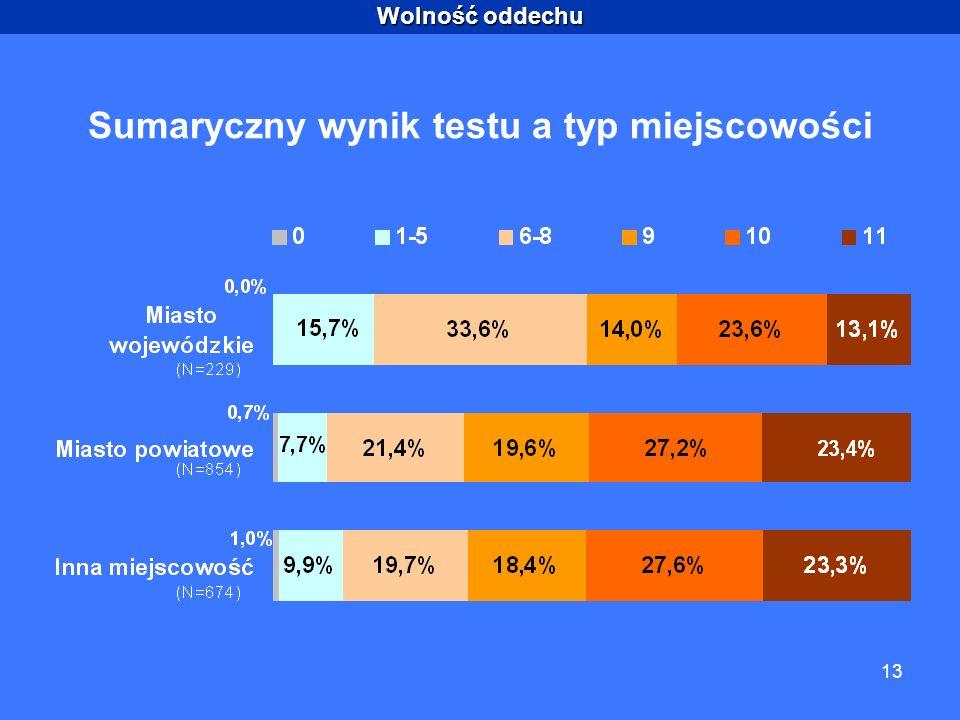 Wolność oddechu 13 Sumaryczny wynik testu a typ miejscowości