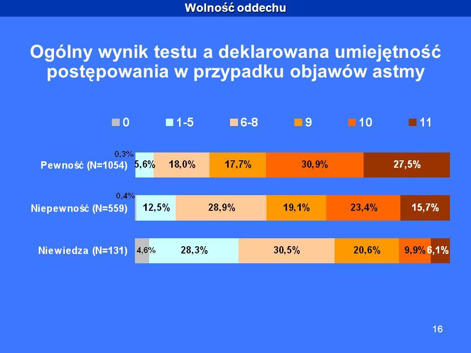 Wolność oddechu 16 Ogólny wynik testu a deklarowana umiejętność postępowania w przypadku objawów astmy