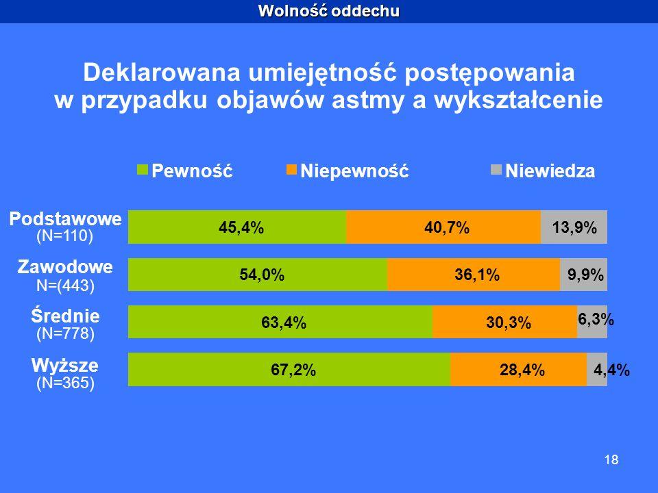 Wolność oddechu 18 Deklarowana umiejętność postępowania w przypadku objawów astmy a wykształcenie PewnośćNiepewnośćNiewiedza 45,4% 54,0% 63,4% 67,2% 40,7% 36,1% 30,3% 28,4% 13,9% 9,9% 6,3% 4,4% Podstawowe (N=110) Zawodowe N=(443) Średnie (N=778) Wyższe (N=365)