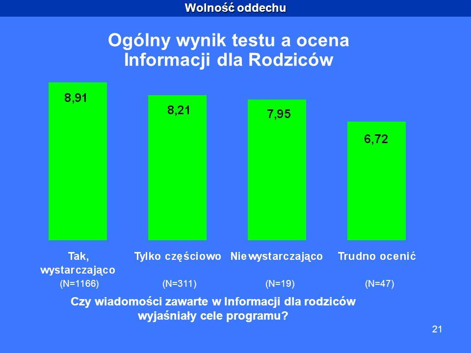 Wolność oddechu 21 Ogólny wynik testu a ocena Informacji dla Rodziców (N=1166)(N=311)(N=19)(N=47) Czy wiadomości zawarte w Informacji dla rodziców wyjaśniały cele programu