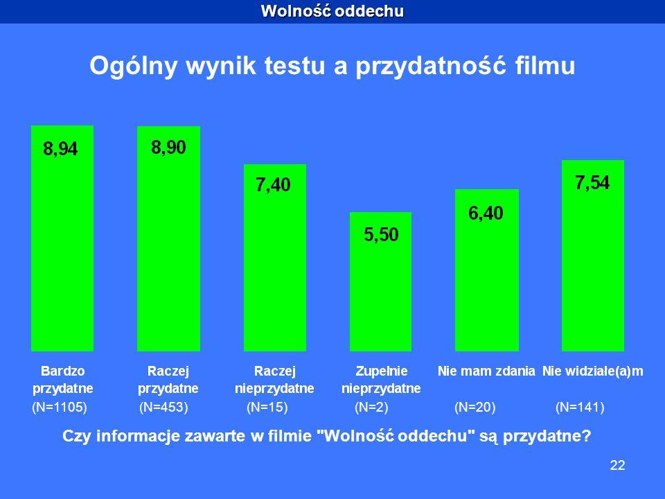 Wolność oddechu 22 Ogólny wynik testu a przydatność filmu (N=1105)(N=453)(N=15)(N=2)(N=20)(N=141) Czy informacje zawarte w filmie Wolność oddechu są przydatne