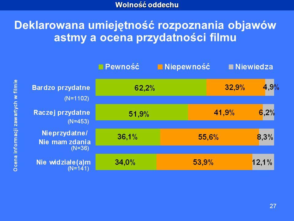 Wolność oddechu 27 Deklarowana umiejętność rozpoznania objawów astmy a ocena przydatności filmu