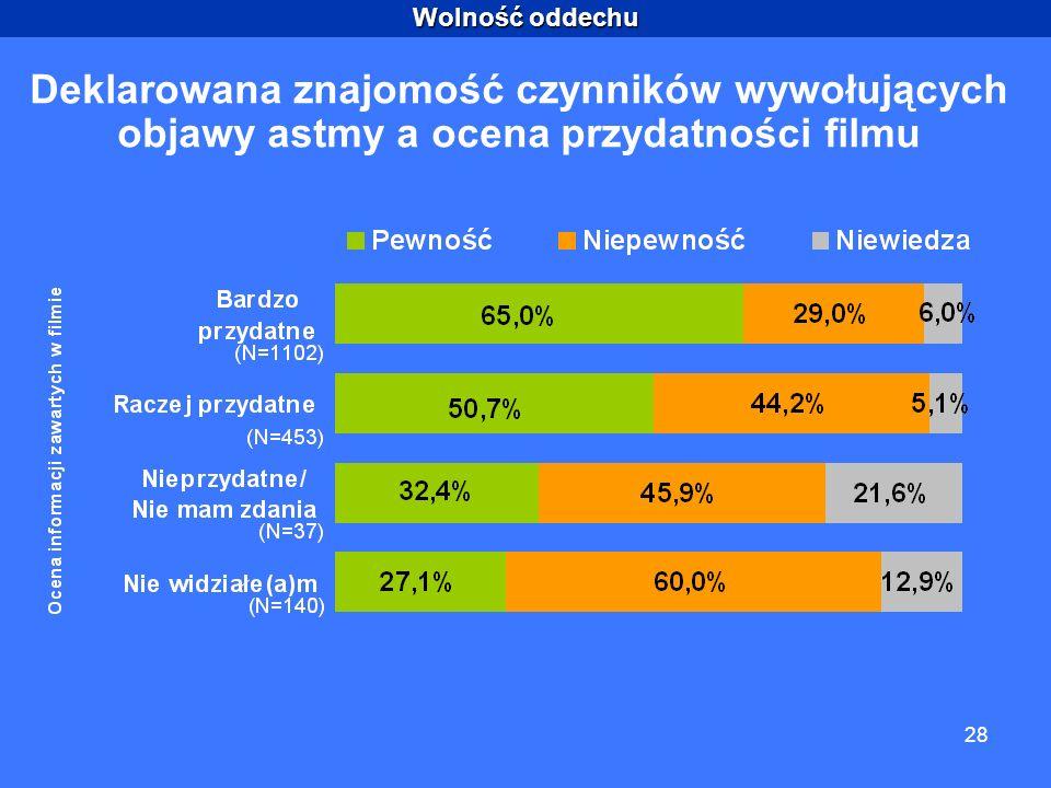 Wolność oddechu 28 Deklarowana znajomość czynników wywołujących objawy astmy a ocena przydatności filmu