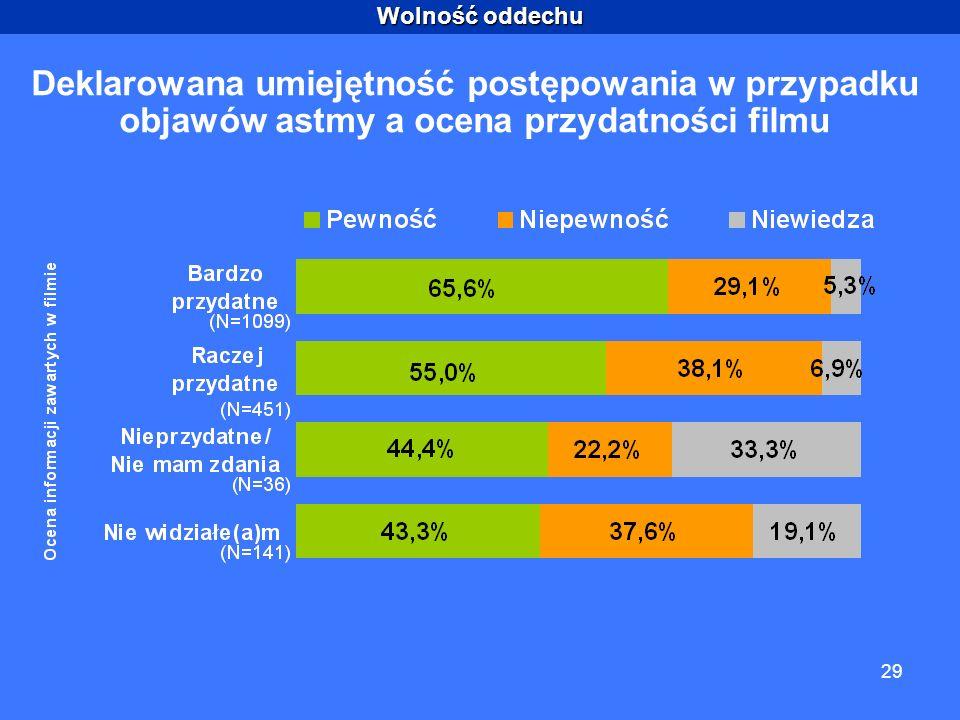 Wolność oddechu 29 Deklarowana umiejętność postępowania w przypadku objawów astmy a ocena przydatności filmu
