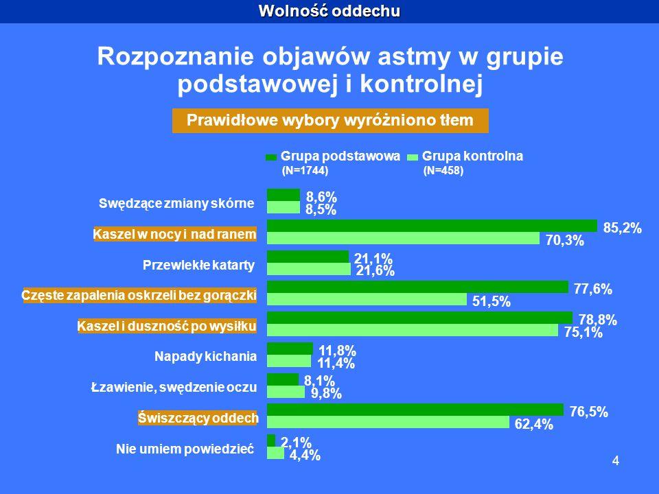 Wolność oddechu 4 Rozpoznanie objawów astmy w grupie podstawowej i kontrolnej Prawidłowe wybory wyróżniono tłem 8,6% 85,2% 21,1% 77,6% 78,8% 11,8% 8,1% 76,5% 2,1% 8,5% 70,3% 21,6% 51,5% 75,1% 11,4% 9,8% 62,4% 4,4% Swędzące zmiany skórne Kaszel w nocy i nad ranem Przewlekłe katarty Częste zapalenia oskrzeli bez gorączki Kaszel i duszność po wysiłku Napady kichania Łzawienie, swędzenie oczu Świszczący oddech Nie umiem powiedzieć (N=1744)(N=458) Grupa podstawowaGrupa kontrolna