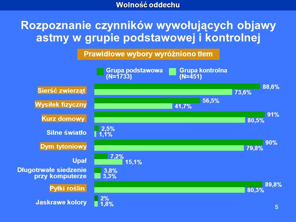 Wolność oddechu 5 Rozpoznanie czynników wywołujących objawy astmy w grupie podstawowej i kontrolnej Prawidłowe wybory wyróżniono tłem 2,5% 88,6% 56,5% 91% 90% 7,2% 3,8% 89,8% 2% 73,6% 41,7% 80,5% 1,1% 79,8% 15,1% 3,3% 80,3% 1,8% Sierść zwierząt Wysiłek fizyczny Kurz domowy Silne światło Dym tytoniowy Upał Długotrwałe siedzenie przy komputerze Pyłki roślin Jaskrawe kolory Grupa podstawowa (N=1733) Grupa kontrolna (N=451)