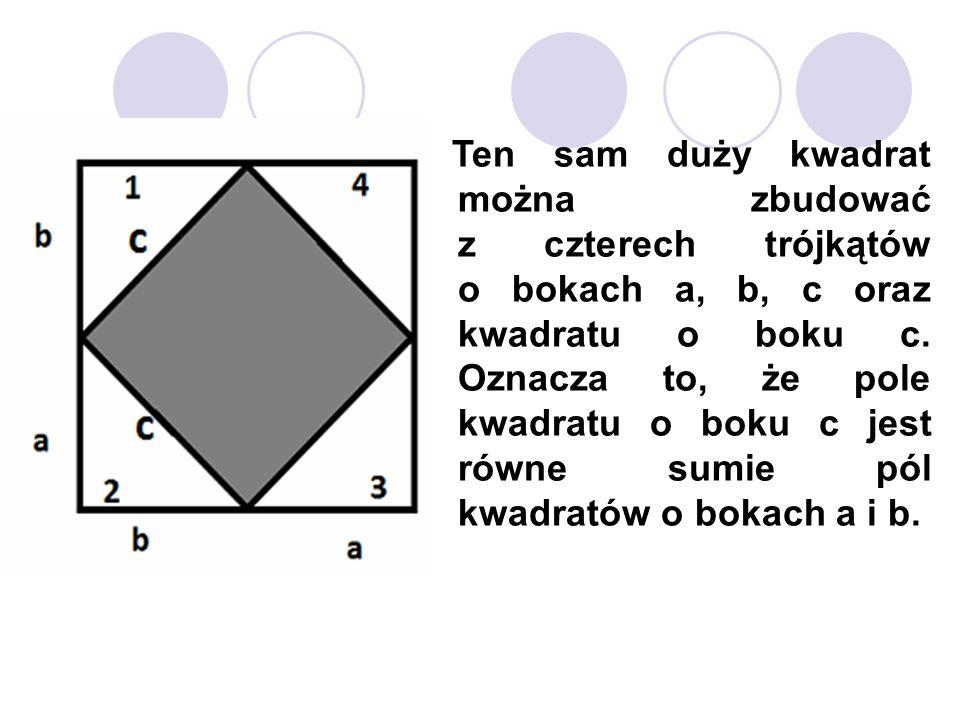Ten sam duży kwadrat można zbudować z czterech trójkątów o bokach a, b, c oraz kwadratu o boku c. Oznacza to, że pole kwadratu o boku c jest równe sum