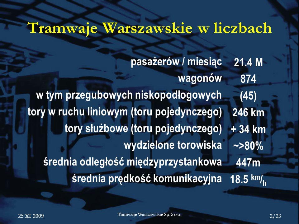25 XI 2009 Tramwaje Warszawskie Sp. z o.o. 2/23 Tramwaje Warszawskie w liczbach pasażerów / miesiąc wagonów w tym przegubowych niskopodłogowych tory w