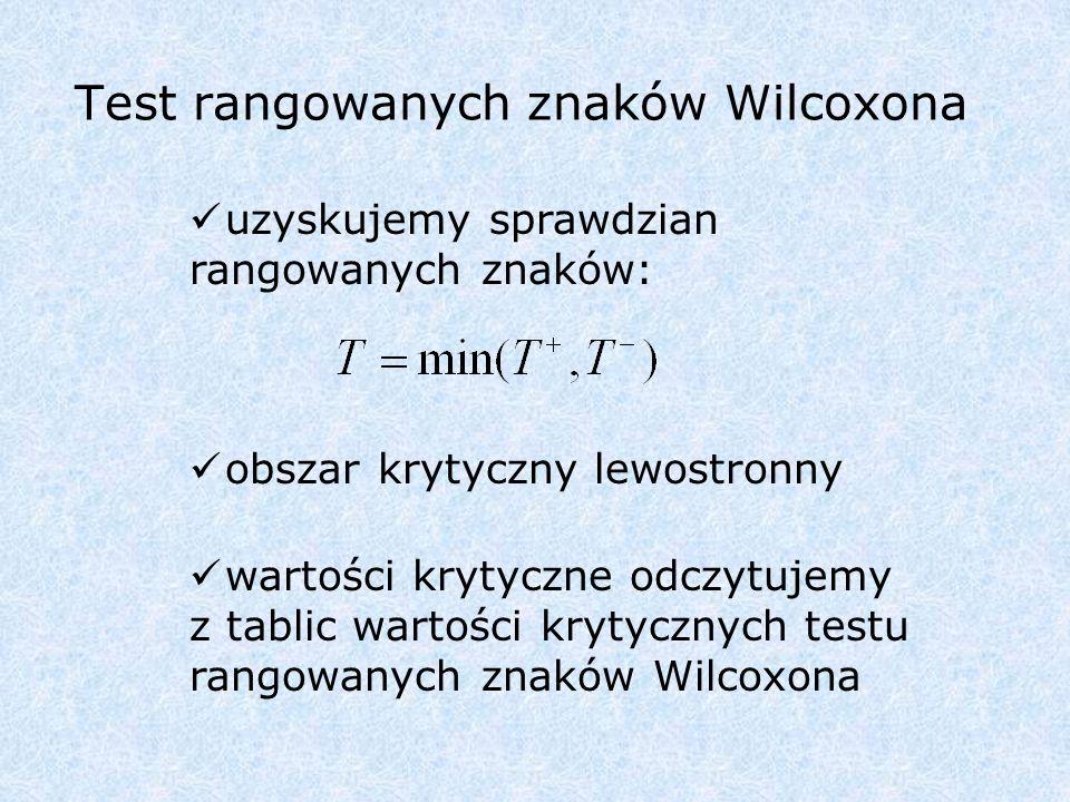 Test rangowanych znaków Wilcoxona uzyskujemy sprawdzian rangowanych znaków: obszar krytyczny lewostronny wartości krytyczne odczytujemy z tablic wartości krytycznych testu rangowanych znaków Wilcoxona