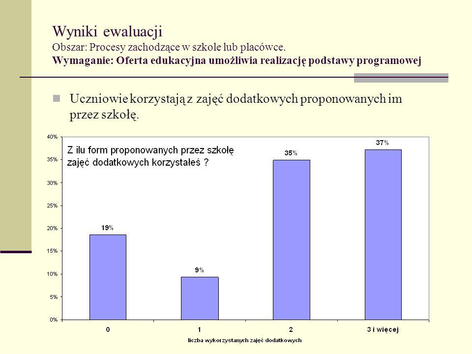 Wyniki ewaluacji Obszar: Procesy zachodzące w szkole lub placówce. Wymaganie: Oferta edukacyjna umożliwia realizację podstawy programowej Uczniowie ko