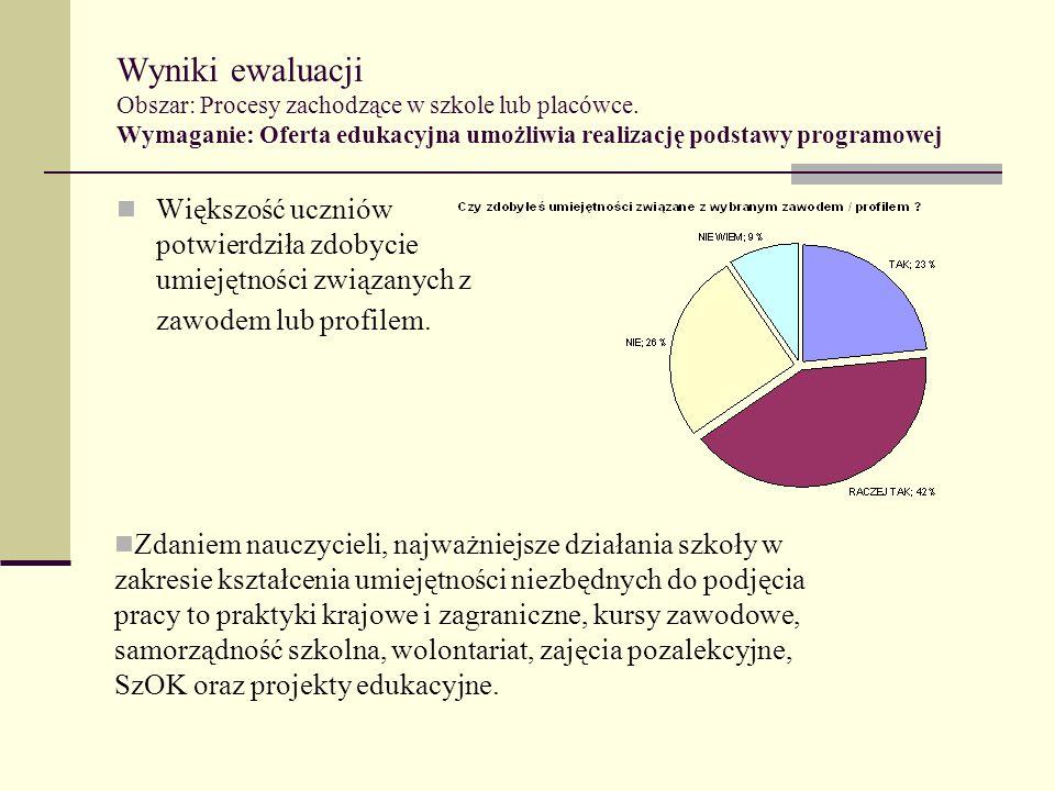 Wyniki ewaluacji Obszar: Procesy zachodzące w szkole lub placówce. Wymaganie: Oferta edukacyjna umożliwia realizację podstawy programowej Większość uc