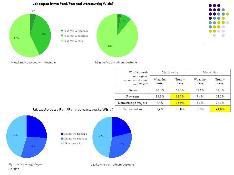 Jak często bywa Pani/Pan nad warszawską Wisła? Mieszkańcy o wygodnym dostępieMieszkańcy o trudnym dostępie Użytkownicy o trudnym dostępieUżytkownicy o