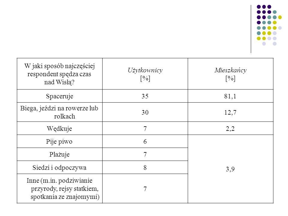 W jaki sposób najczęściej respondent spędza czas nad Wisłą? Użytkownicy [%] Mieszkańcy [%] Spaceruje3581,1 Biega, jeździ na rowerze lub rolkach 3012,7