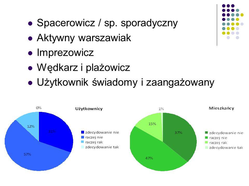 Spacerowicz / sp. sporadyczny Aktywny warszawiak Imprezowicz Wędkarz i plażowicz Użytkownik świadomy i zaangażowany