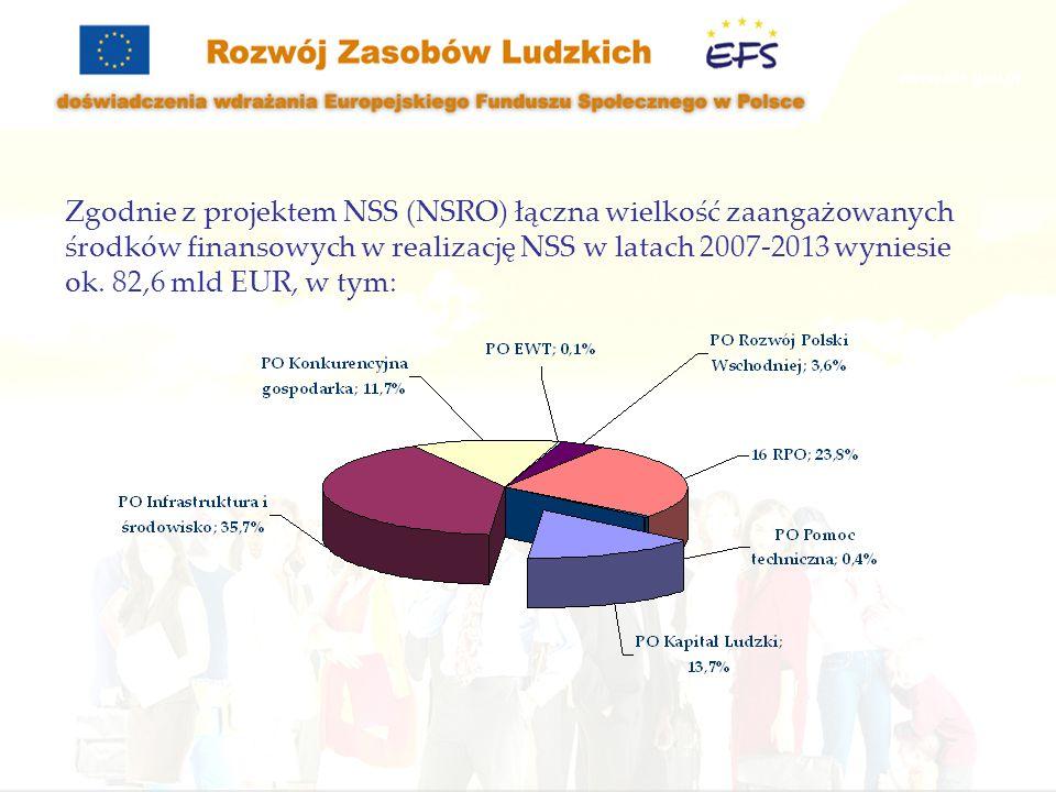 Zgodnie z projektem NSS (NSRO) łączna wielkość zaangażowanych środków finansowych w realizację NSS w latach 2007-2013 wyniesie ok. 82,6 mld EUR, w tym