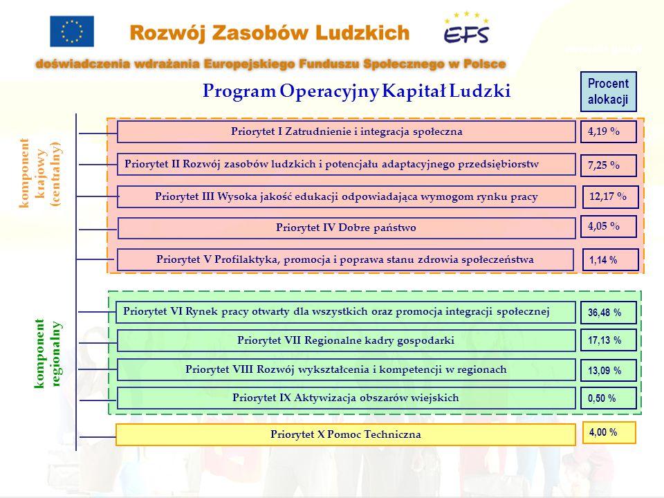 Program Operacyjny Kapitał Ludzki Priorytet I Zatrudnienie i integracja społeczna Priorytet II Rozwój zasobów ludzkich i potencjału adaptacyjnego prze