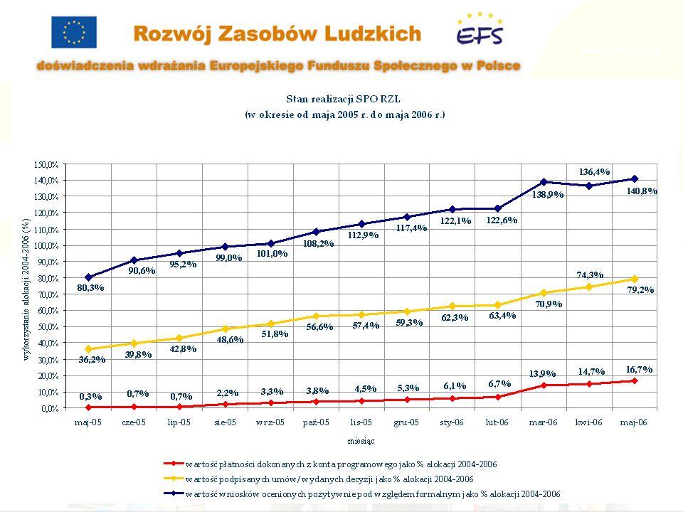 www.konferencja-efs.pl www.efs.gov.pl Punkt Informacyjny SPO RZL +48 (22) 461 43 88 Katarzyna.Kromke@mrr.gov.pl +48 (22) 693 47 63