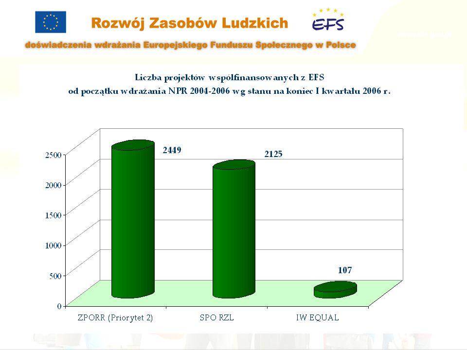 643 tys. Ostateczni beneficjenci objęci wsparciem w ramach PO współfinansowanych z EFS (1/4)