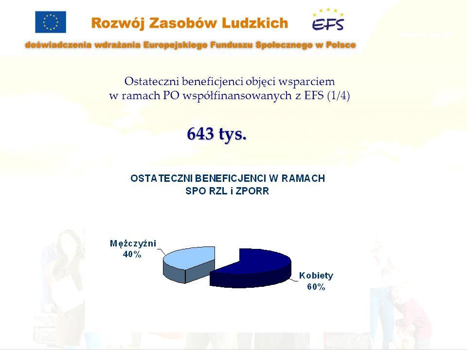 Ostateczni beneficjenci objęci wsparciem w ramach PO współfinansowanych z EFS (2/4) SPO RZL (Priorytet 1 i 2) - 510 tys.