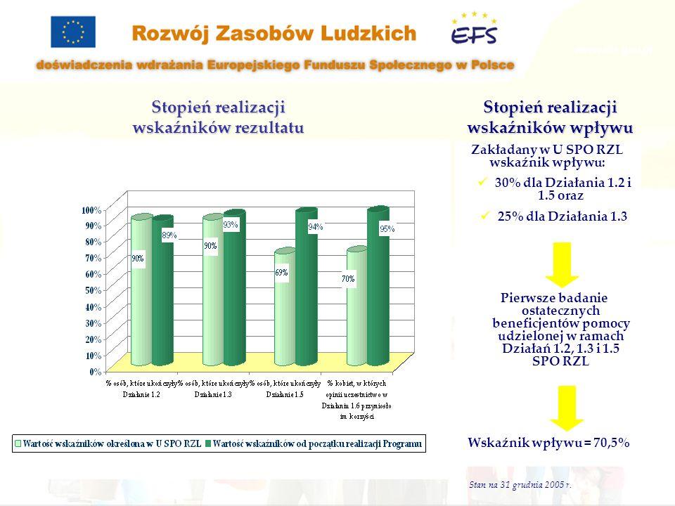 Stan na 31 grudnia 2005 r. Stopień realizacji wskaźników rezultatu Stopień realizacji wskaźników wpływu Zakładany w U SPO RZL wskaźnik wpływu: 30% dla