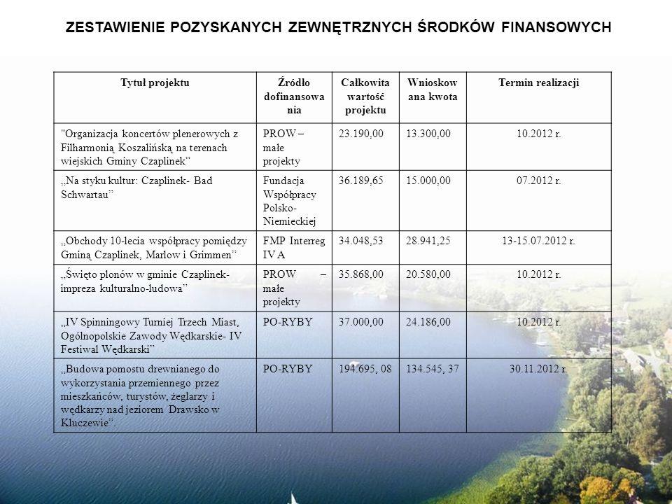Tytuł projektuŹródło dofinansowa nia Całkowita wartość projektu Wnioskow ana kwota Termin realizacji Organizacja koncertów plenerowych z Filharmonią Koszalińską na terenach wiejskich Gminy Czaplinek PROW – małe projekty 23.190,0013.300,0010.2012 r.