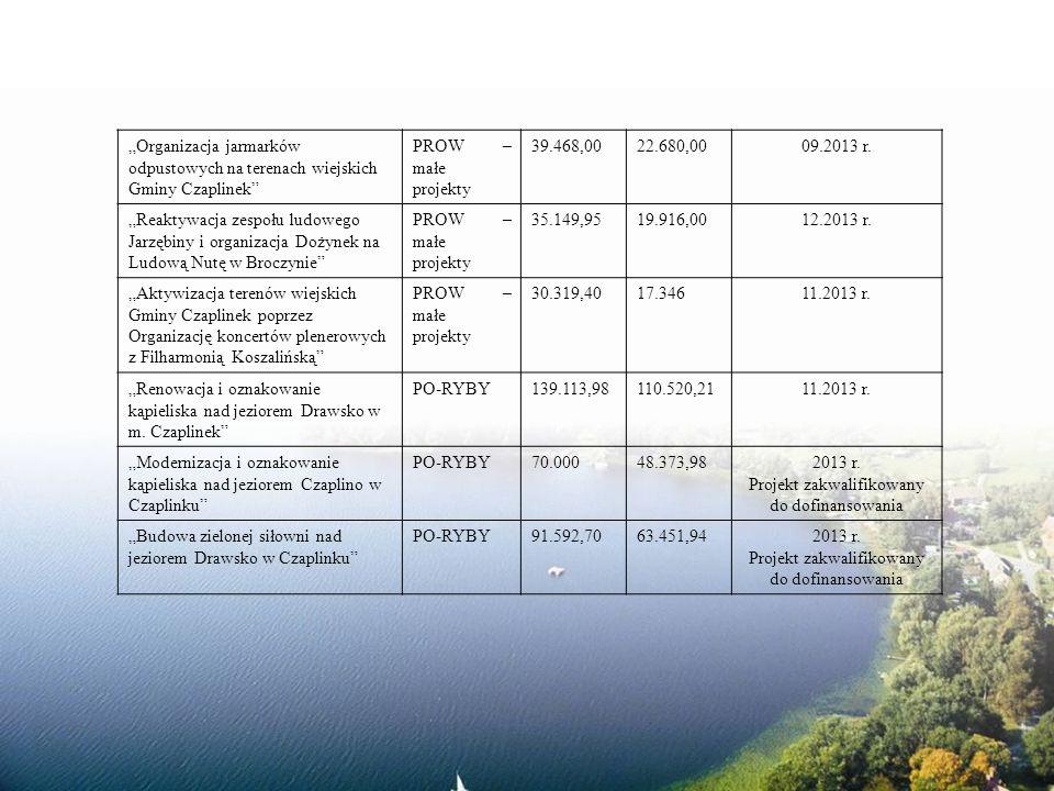 Organizacja jarmarków odpustowych na terenach wiejskich Gminy Czaplinek PROW – małe projekty 39.468,0022.680,0009.2013 r.