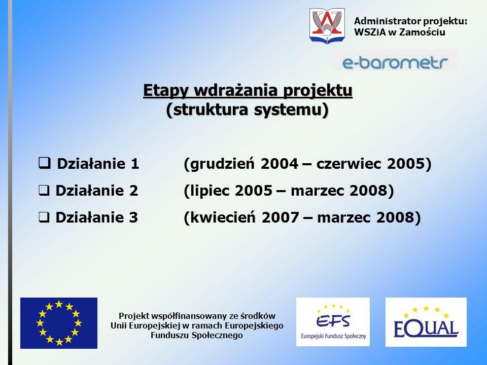Administrator projektu: WSZiA w Zamościu Projekt współfinansowany ze środków Unii Europejskiej w ramach Europejskiego Funduszu Społecznego Etapy wdraż