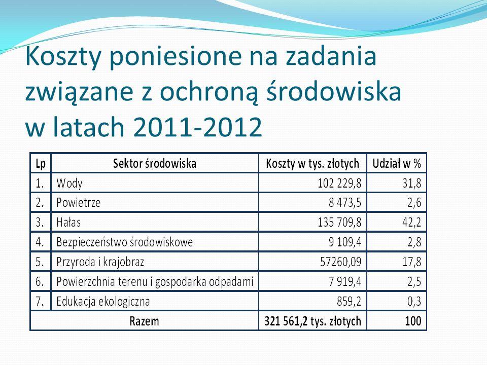 Koszty poniesione na zadania związane z ochroną środowiska w latach 2011-2012