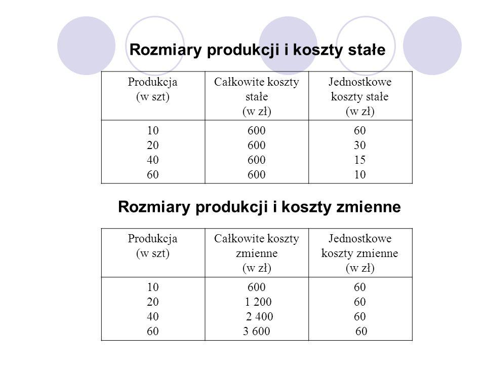 Rozmiary produkcji i koszty stałe Produkcja (w szt) Całkowite koszty stałe (w zł) Jednostkowe koszty stałe (w zł) 10 20 40 60 600 60 30 15 10 Rozmiary
