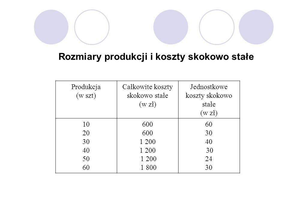Rozmiary produkcji i koszty skokowo stałe Produkcja (w szt) Całkowite koszty skokowo stałe (w zł) Jednostkowe koszty skokowo stałe (w zł) 10 20 30 40