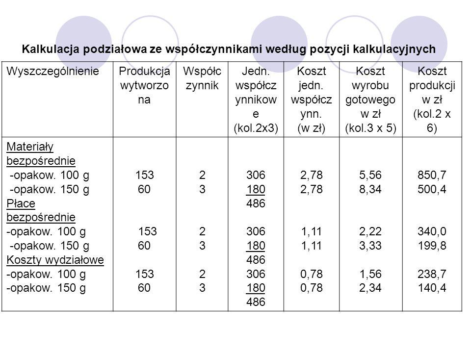 Kalkulacja podziałowa ze współczynnikami według pozycji kalkulacyjnych WyszczególnienieProdukcja wytworzo na Współc zynnik Jedn. współcz ynnikow e (ko