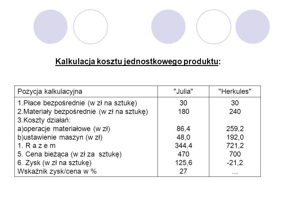 Kalkulacja kosztu jednostkowego produktu: Pozycja kalkulacyjna