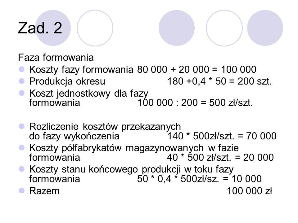 Zad. 2 Faza formowania Koszty fazy formowania 80 000 + 20 000 = 100 000 Produkcja okresu 180 +0,4 * 50 = 200 szt. Koszt jednostkowy dla fazy formowani