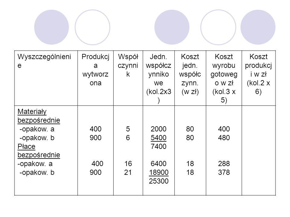 Wyszczególnieni e Produkcj a wytworz ona Współ czynni k Jedn. współcz ynniko we (kol.2x3 ) Koszt jedn. współc zynn. (w zł) Koszt wyrobu gotoweg o w zł