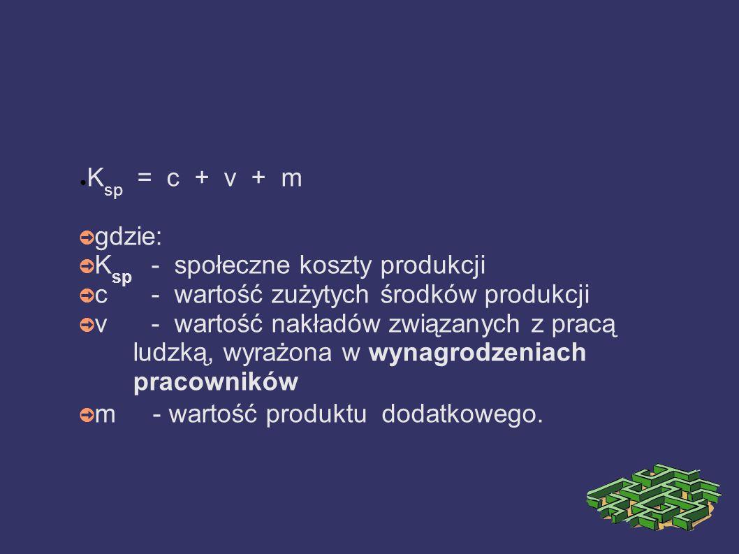 K sp = c + v + m gdzie: K sp - społeczne koszty produkcji c - wartość zużytych środków produkcji v - wartość nakładów związanych z pracą ludzką, wyrażona w wynagrodzeniach pracowników m - wartość produktu dodatkowego.