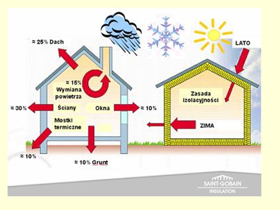 lplp Rodzaj przegrody i temperatura w pomieszczeniu U k (max ), (W/m 2 K) 1Ściany zewnętrzne (stykające się z powietrzem zewnętrznym): a) przy tj > 16°C: - o budowie warstwowej* z izolacją z materiału o współczynniku przewodzenia ciepła λ<0.05 W/mK - pozostałe b) przy t; < 1 6°C (niezależnie od rodzaju ściany) 0.30 0.50 0.80 2Ściany piwnic nieogrzewanychbez wymagań 3Stropodachy i stropy pod nieogrzewanymi poddaszami lub nad przejazdami: a)przy t, > 1 6°C b)b) przy 8 °C < t, < 1 6°C 0.30 0.50 4Stropy nad piwnicami nieogrzewanymi l zamkniętymi przestrzeniami pod podłogowymi 0.60 5Stropy nad piwnicami ogrzewanymibez wymagań 6Ściany wewnętrzne oddzielające pomieszczenie ogrzewane od nieogrzewanego 1.00 Budynek jednorodzinny (nieaktualne rozporządzenie)