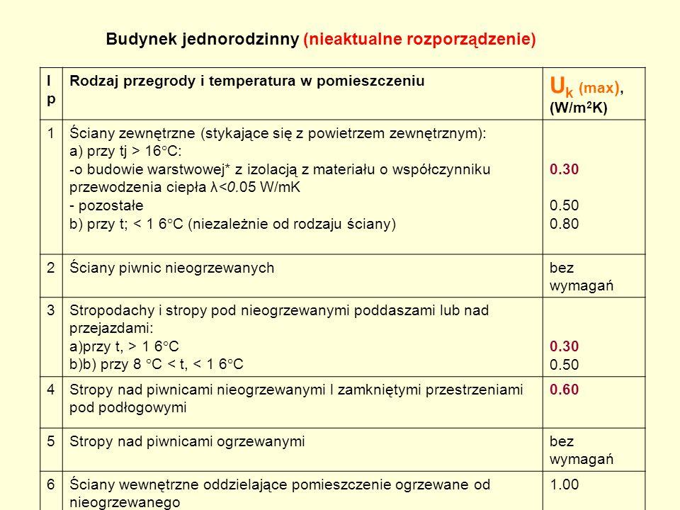lplp Rodzaj przegrody i temperatura w pomieszczeniu U k (max ), (W/m 2 K) 1Ściany zewnętrzne (stykające się z powietrzem zewnętrznym): a) przy tj > 16