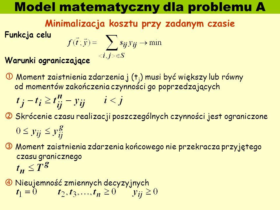 Model matematyczny dla problemu A Minimalizacja kosztu przy zadanym czasie Funkcja celu Warunki ograniczające Moment zaistnienia zdarzenia j (t j ) musi być większy lub równy od momentów zakończenia czynności go poprzedzających Skrócenie czasu realizacji poszczególnych czynności jest ograniczone Moment zaistnienia zdarzenia końcowego nie przekracza przyjętego czasu granicznego Nieujemność zmiennych decyzyjnych