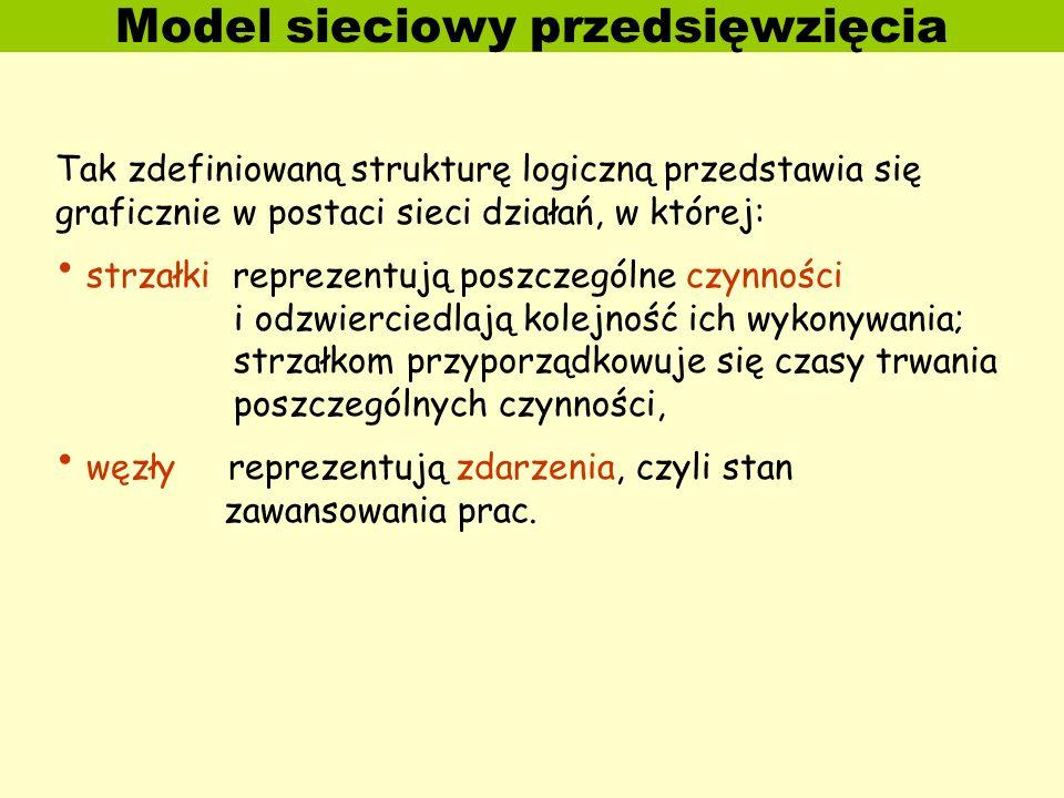 Model sieciowy przedsięwzięcia Tak zdefiniowaną strukturę logiczną przedstawia się graficznie w postaci sieci działań, w której: strzałki reprezentują